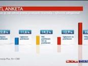 ANKETE RTL-a PROTIV BRANITELJA