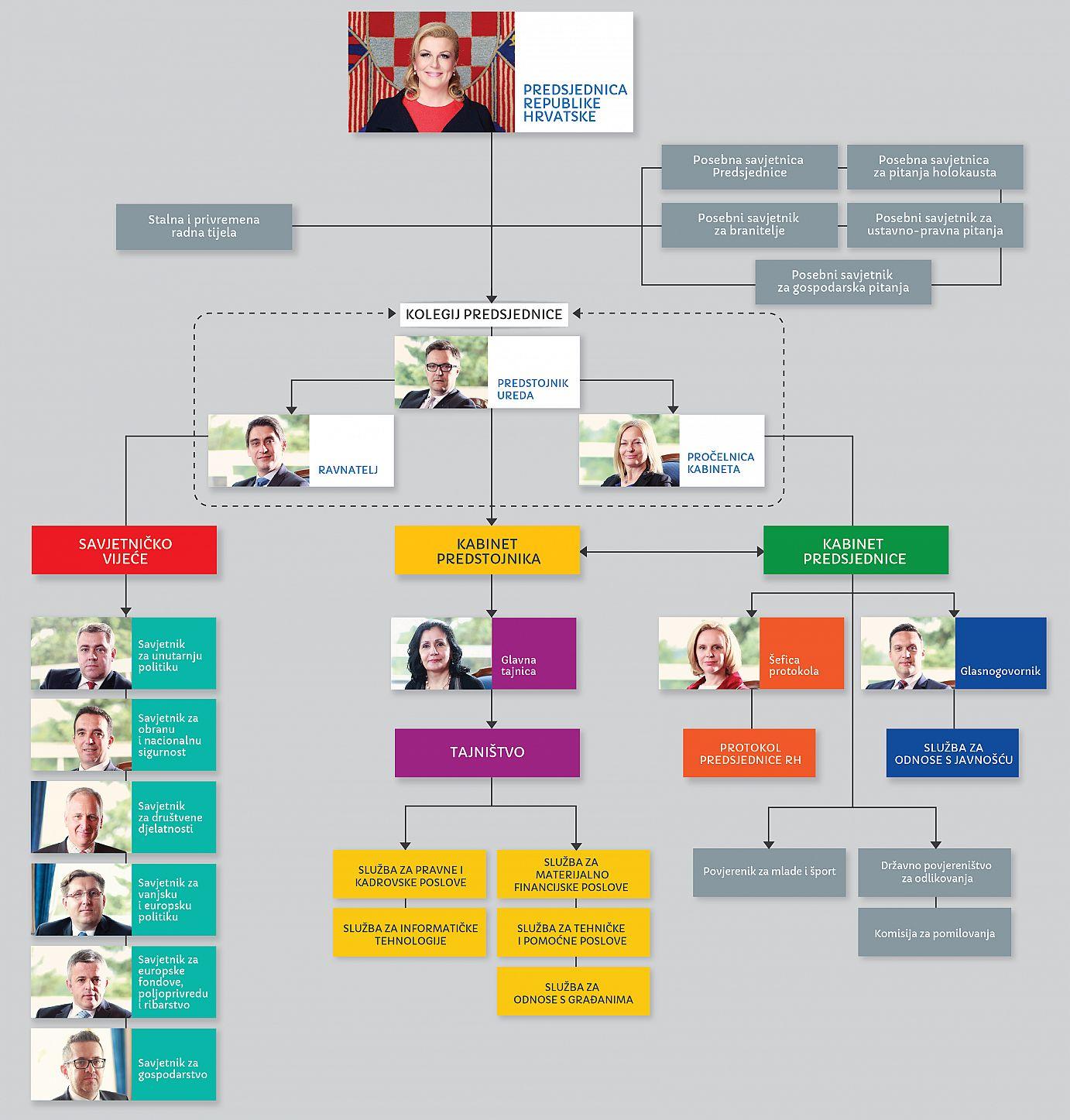 Organizacijska struktura Ureda predsjednice