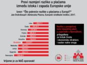 SSSH: HRVATSKI RADNICI MEĐU NAJSLABIJE PLAĆENIMA U EU